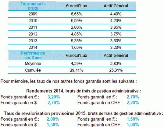 Rendement 2014 fonds garantis Life Mobility Evolution La Mondiale Luxembourg assurance vie