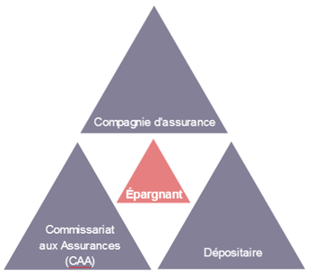 triangle-protection-assurance-vie-luxembourg
