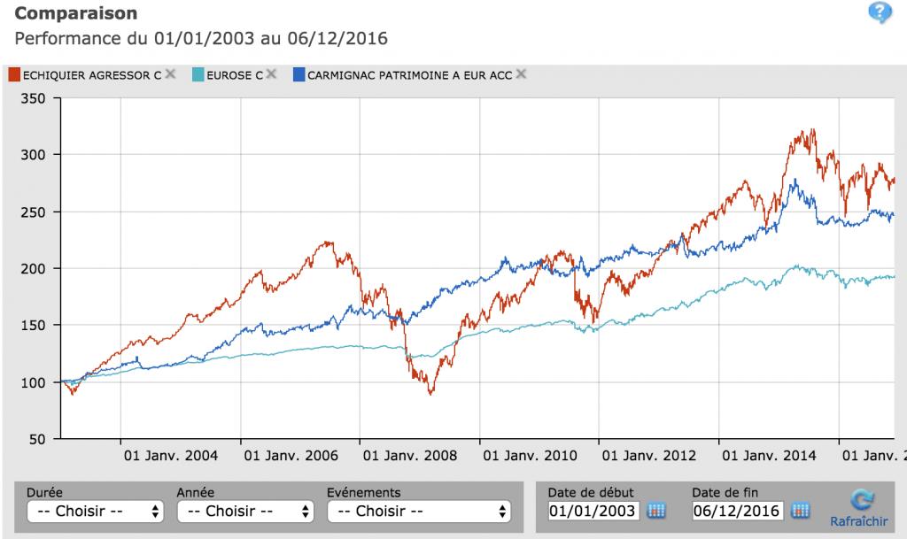 Comparaison-fonds-assurance-vie-luxembourg