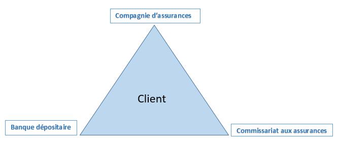triangle de s curit assurance vie luxembourg. Black Bedroom Furniture Sets. Home Design Ideas