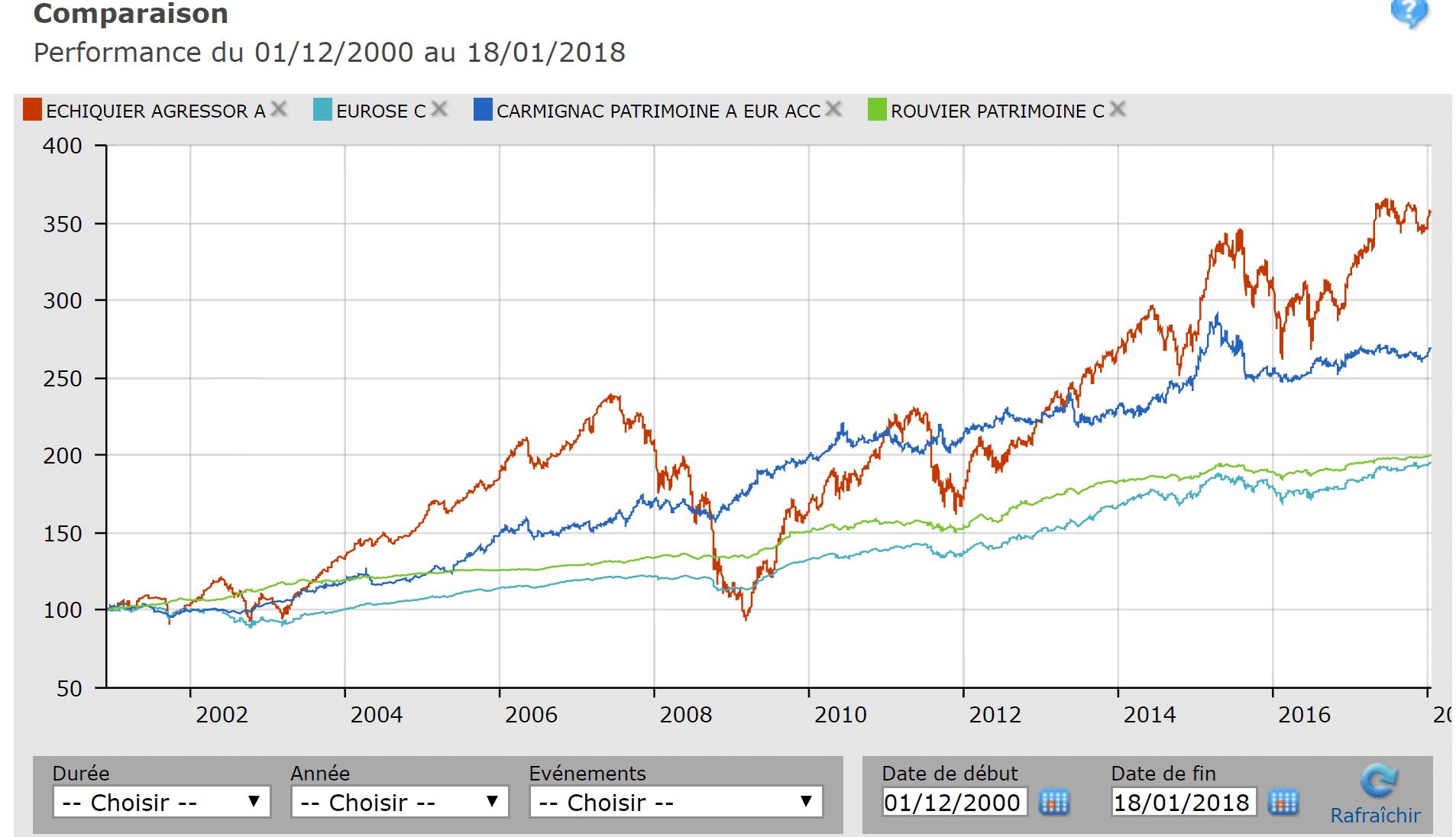 Comparaison-fonds-assurance-vie-luxembourg-2000-2018