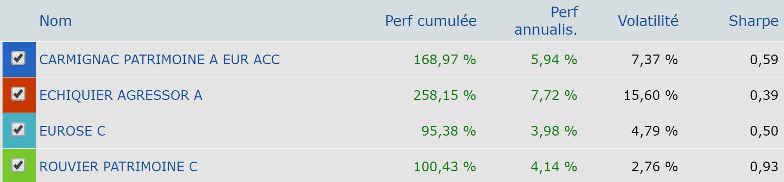 Comparaison-fonds-assurance-vie-luxembourg-liste 2000 à 2018