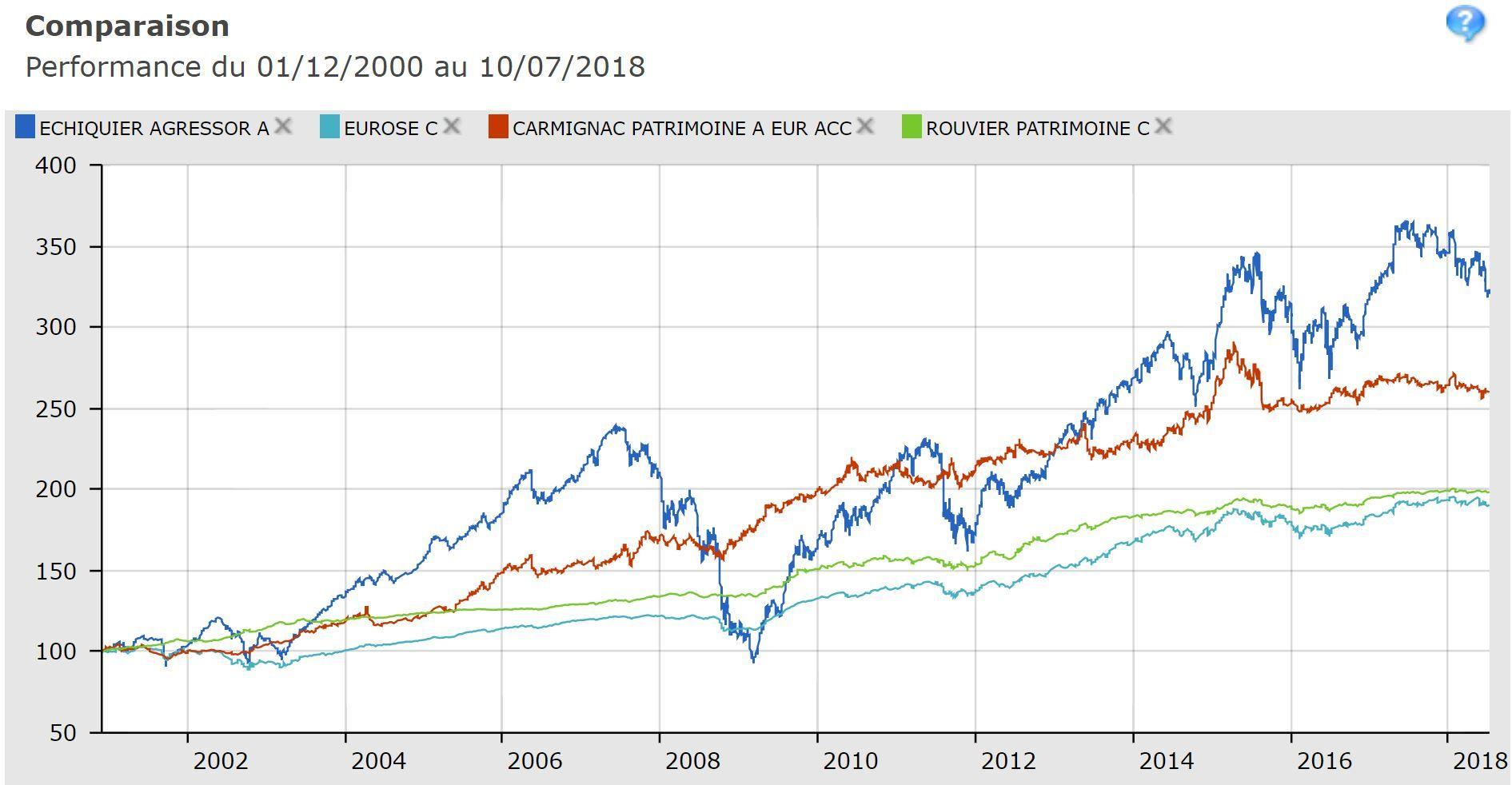 Comparaison-de-4-fonds-prudents-dans-une-assurance-vie-luxembourgeoise-plus-de-18-ans-historique-graphique